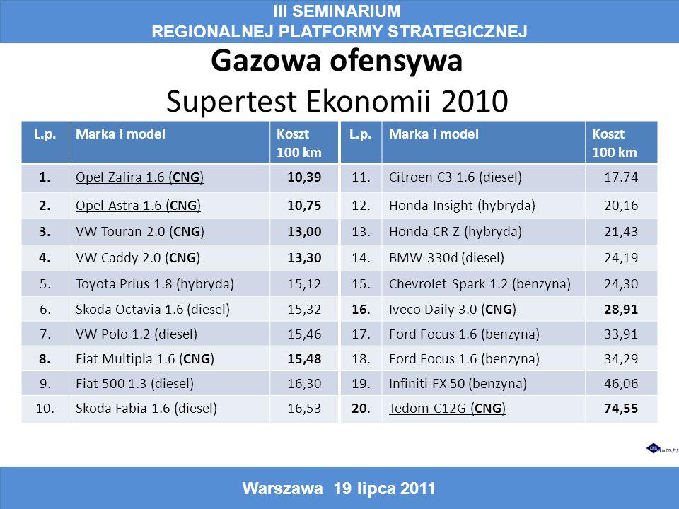 Gazowa ofensywa Supertest Ekonomii 2010 III SEMINARIUM REGIONALNEJ PLATFORMY STRATEGICZNEJ Warszawa 19 lipca 2011 L.p.Marka i modelKoszt 100 km L.p.Marka i modelKoszt 100 km 1.Opel Zafira 1.6 (CNG)10,3911.Citroen C3 1.6 (diesel)17.74 2.Opel Astra 1.6 (CNG)10,7512.Honda Insight (hybryda)20,16 3.VW Touran 2.0 (CNG)13,0013.Honda CR-Z (hybryda)21,43 4.VW Caddy 2.0 (CNG)13,3014.BMW 330d (diesel)24,19 5.Toyota Prius 1.8 (hybryda)15,1215.Chevrolet Spark 1.2 (benzyna)24,30 6.Skoda Octavia 1.6 (diesel)15,3216.Iveco Daily 3.0 (CNG)28,91 7.VW Polo 1.2 (diesel)15,4617.Ford Focus 1.6 (benzyna)33,91 8.Fiat Multipla 1.6 (CNG)15,4818.Ford Focus 1.6 (benzyna)34,29 9.Fiat 500 1.3 (diesel)16,3019.Infiniti FX 50 (benzyna)46,06 10.Skoda Fabia 1.6 (diesel)16,5320.Tedom C12G (CNG)74,55
