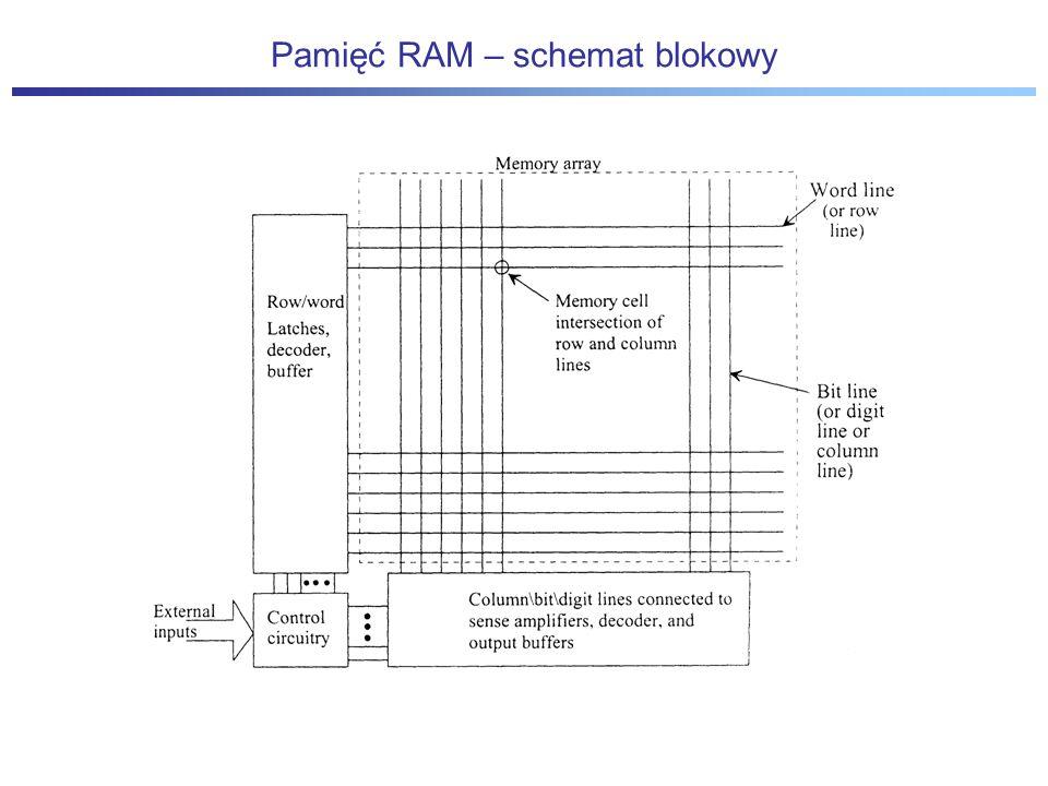 Pamięć RAM – schemat blokowy