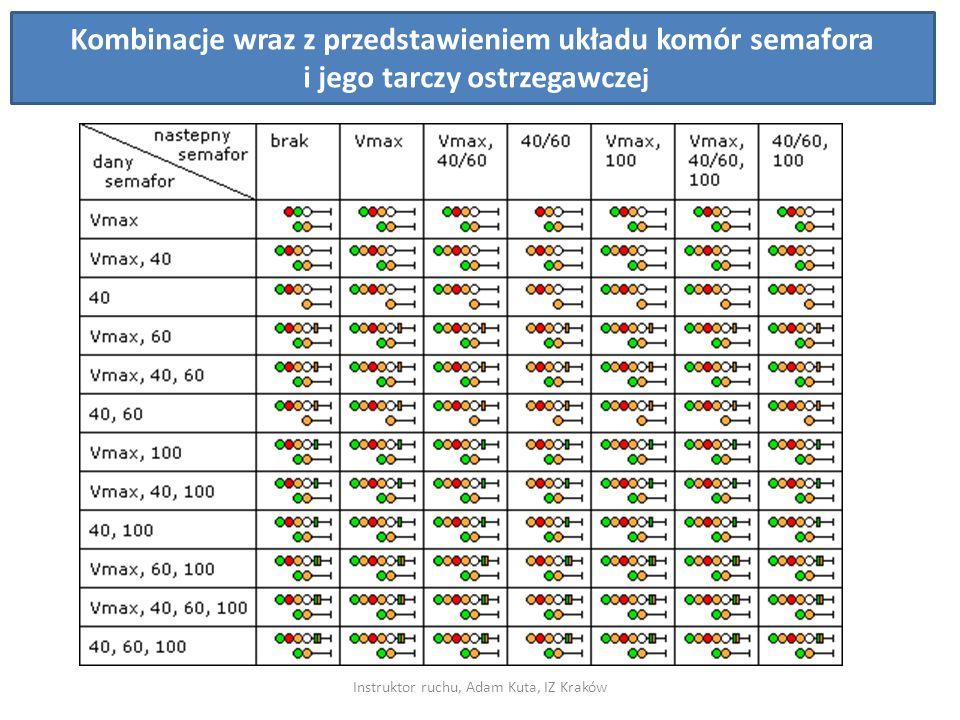 Instruktor ruchu, Adam Kuta, IZ Kraków Kombinacje wraz z przedstawieniem układu komór semafora i jego tarczy ostrzegawcze j