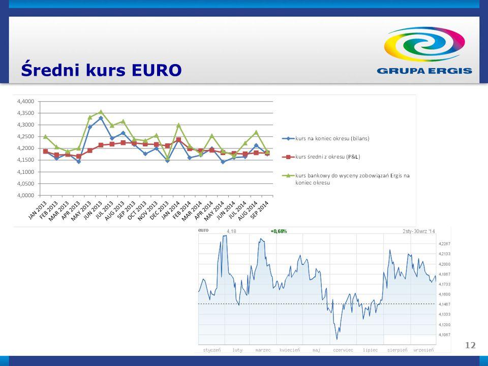 12 Średni kurs EURO