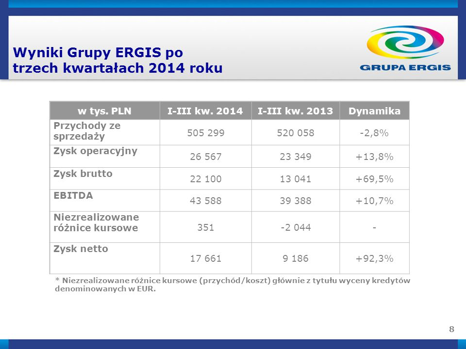 8 Wyniki Grupy ERGIS po trzech kwartałach 2014 roku * Niezrealizowane różnice kursowe (przychód/koszt) głównie z tytułu wyceny kredytów denominowanych w EUR.