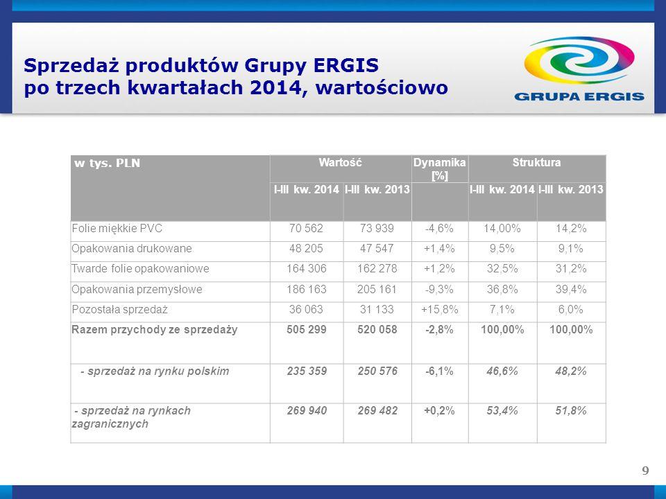 9 Sprzedaż produktów Grupy ERGIS po trzech kwartałach 2014, wartościowo w tys. PLN WartośćDynamika [%] Struktura I-III kw. 2014I-III kw. 2013 I-III kw