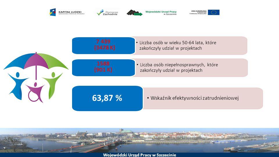 Wojewódzki Urząd Pracy w Szczecinie Liczba osób w wieku 50-64 lata, które zakończyły udział w projektach 7 439 (3478 K) Liczba osób niepełnosprawnych, które zakończyły udział w projektach 1588 (901 K) Wskaźnik efektywności zatrudnieniowej 63,87 %