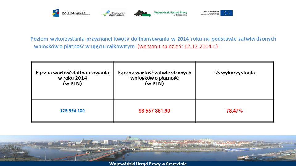 Wojewódzki Urząd Pracy w Szczecinie Poziom wykorzystania przyznanej kwoty dofinansowania w 2014 roku na podstawie zatwierdzonych wniosków o płatność w ujęciu całkowitym (wg stanu na dzień: 12.12.2014 r.) Łączna wartość dofinansowania w roku 2014 (w PLN) Łączna wartość zatwierdzonych wniosków o płatność (w PLN) % wykorzystania 125 594 100 98 557 351,9078,47%