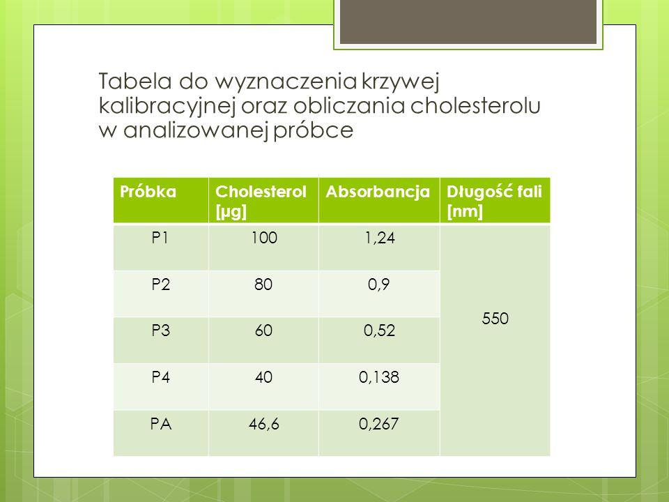 PróbkaCholesterol [µg] AbsorbancjaDługość fali [nm] P11001,24 550 P2800,9 P3600,52 P4400,138 PA46,60,267 Tabela do wyznaczenia krzywej kalibracyjnej o