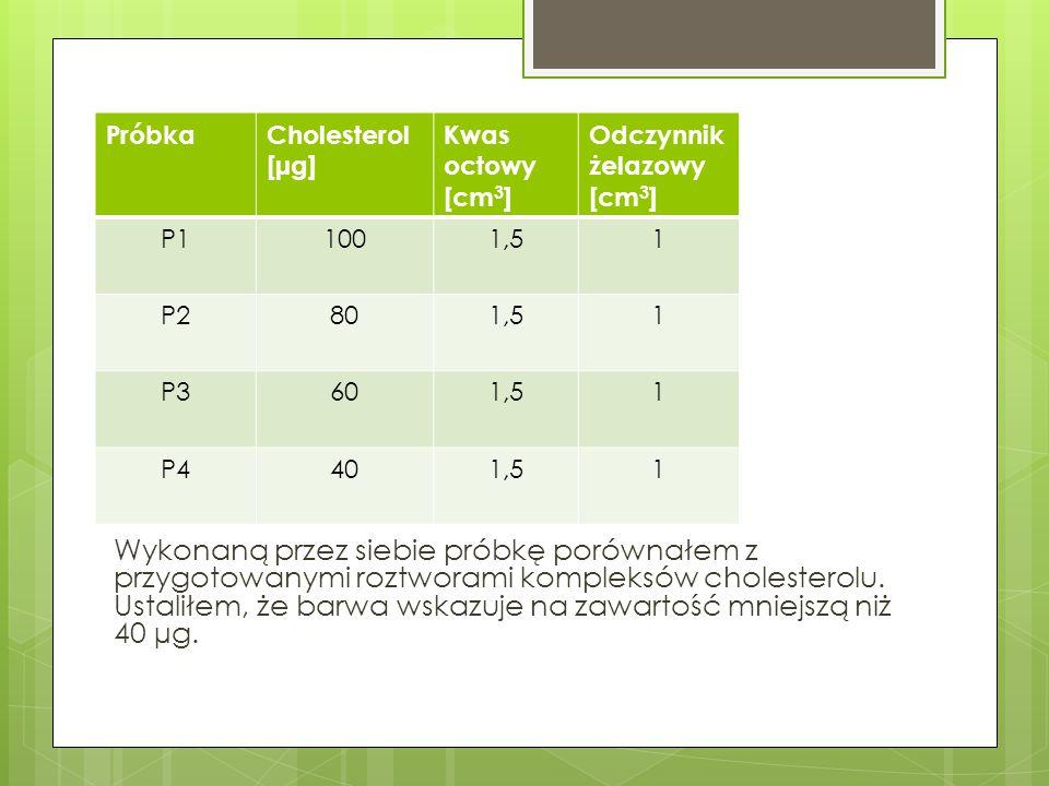PróbkaCholesterol [µg] AbsorbancjaDługość fali [nm] P11001,24 550 P2800,9 P3600,52 P4400,138 PA46,60,267 Tabela do wyznaczenia krzywej kalibracyjnej oraz obliczania cholesterolu w analizowanej próbce