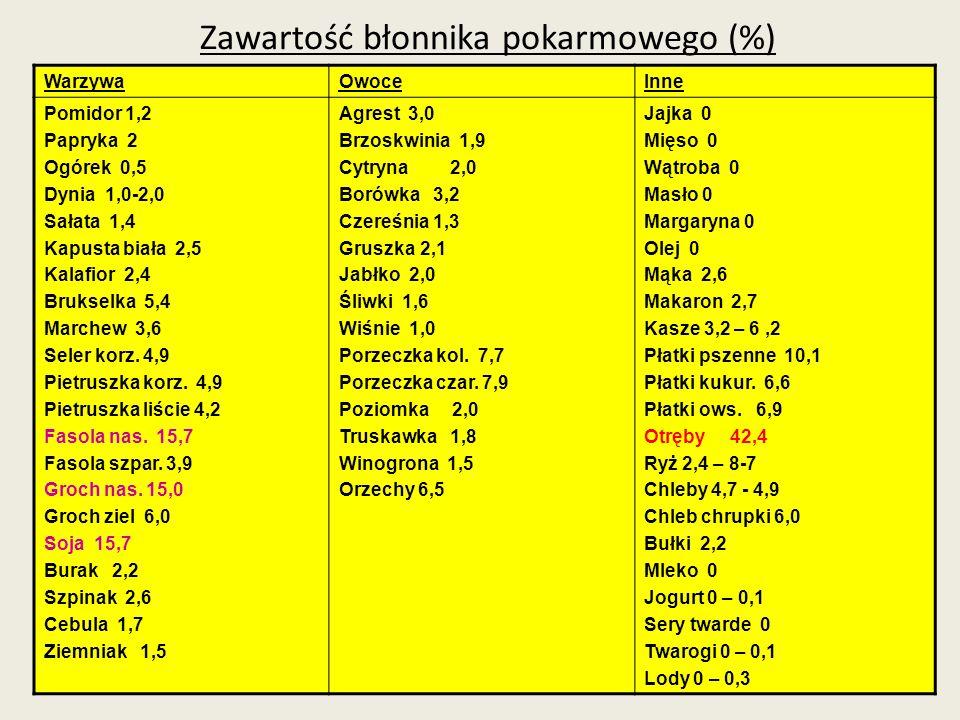 Zawartość błonnika pokarmowego (%) WarzywaOwoceInne Pomidor 1,2 Papryka 2 Ogórek 0,5 Dynia 1,0-2,0 Sałata 1,4 Kapusta biała 2,5 Kalafior 2,4 Brukselka
