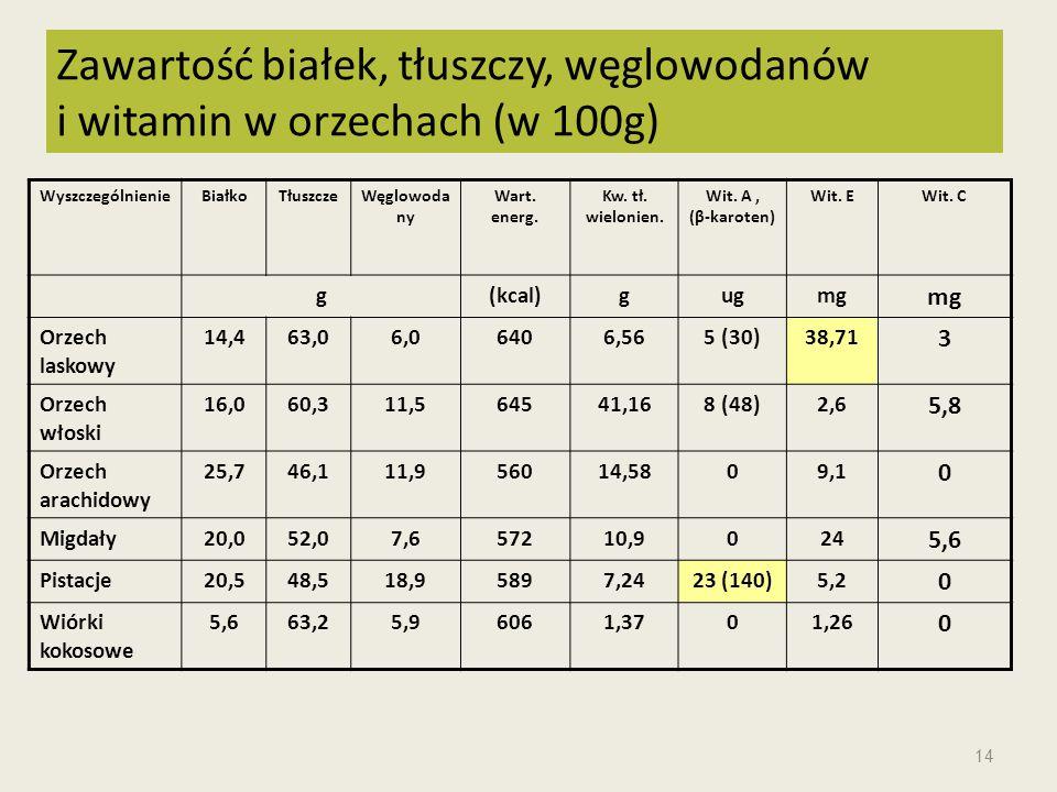 WyszczególnienieBiałkoTłuszczeWęglowoda ny Wart. energ. Kw. tł. wielonien. Wit. A, (β-karoten) Wit. EWit. C g(kcal)gugmg Orzech laskowy 14,463,06,0640