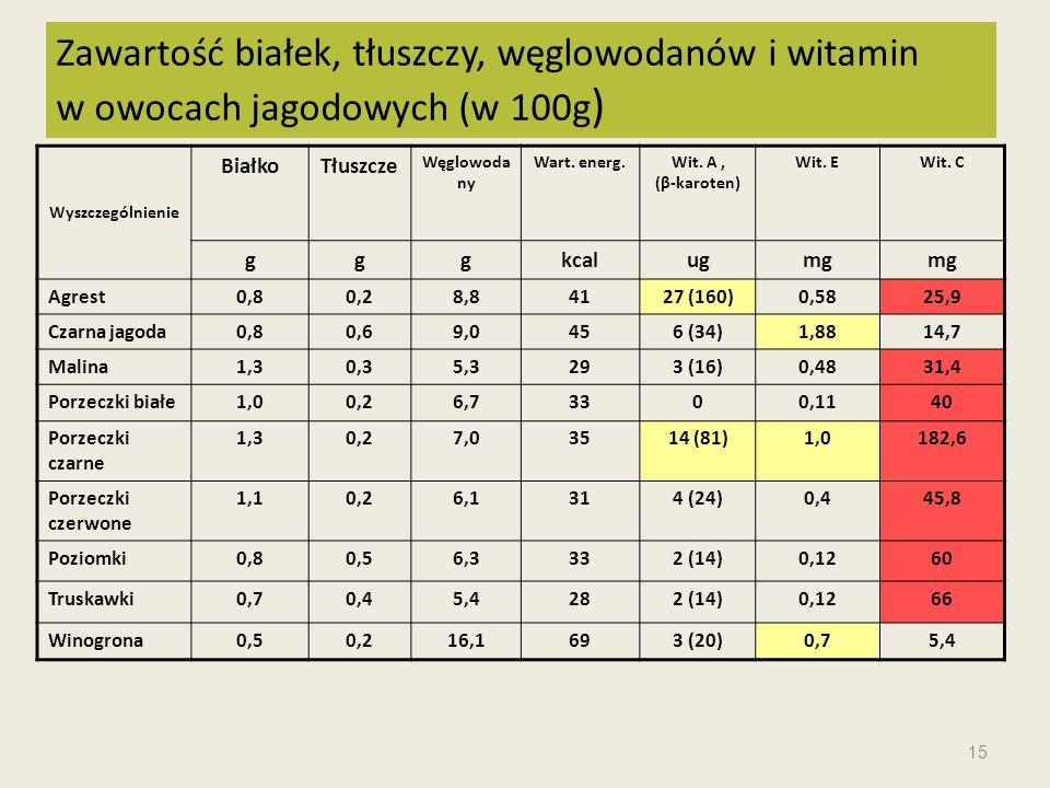 Wyszczególnienie BiałkoTłuszcze Węglowoda ny Wart. energ.Wit. A, (β-karoten) Wit. EWit. C gggkcalugmg Agrest0,80,28,84127 (160)0,5825,9 Czarna jagoda0