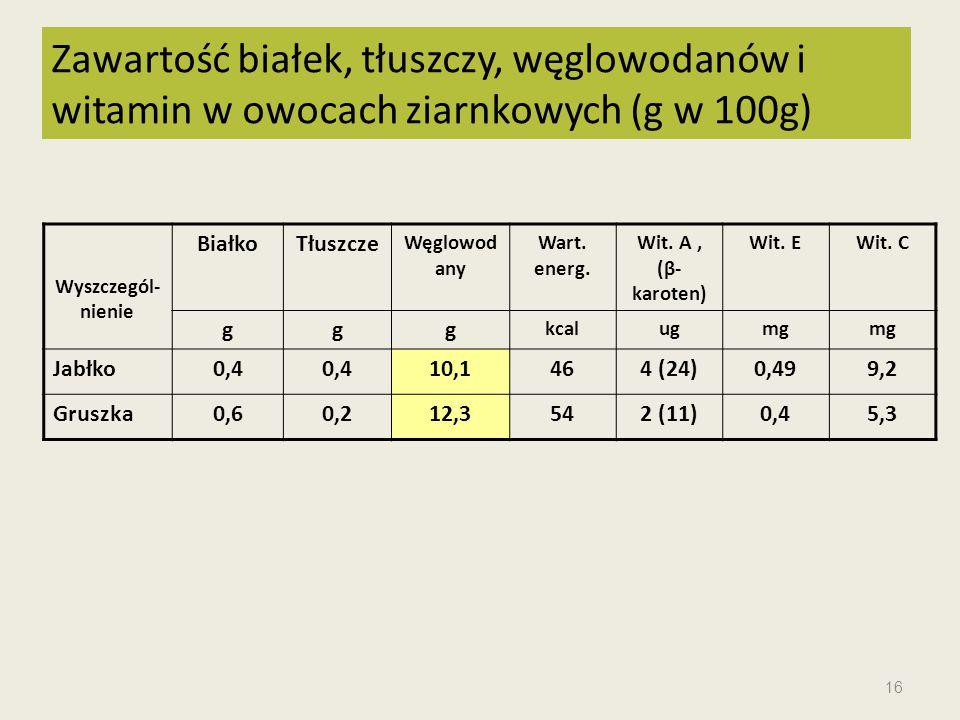 Wyszczegól- nienie BiałkoTłuszcze Węglowod any Wart. energ. Wit. A, (β- karoten) Wit. EWit. C ggg kcalugmg Jabłko0,4 10,1464 (24)0,499,2 Gruszka0,60,2