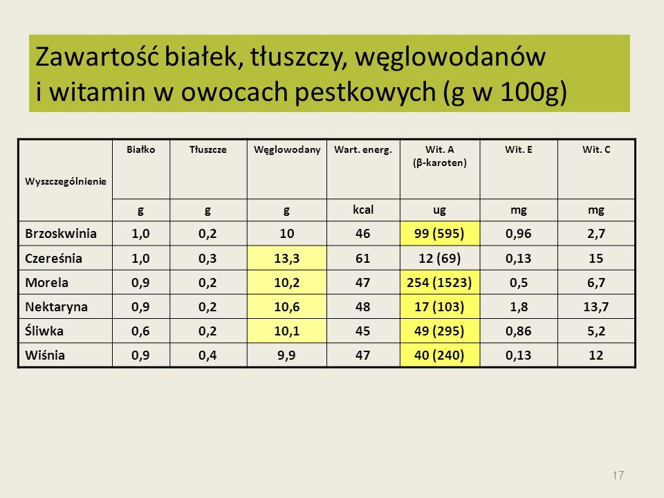 Wyszczególnienie BiałkoTłuszczeWęglowodanyWart. energ.Wit. A (β-karoten) Wit. EWit. C gggkcalugmg Brzoskwinia1,00,2104699 (595)0,962,7 Czereśnia1,00,3