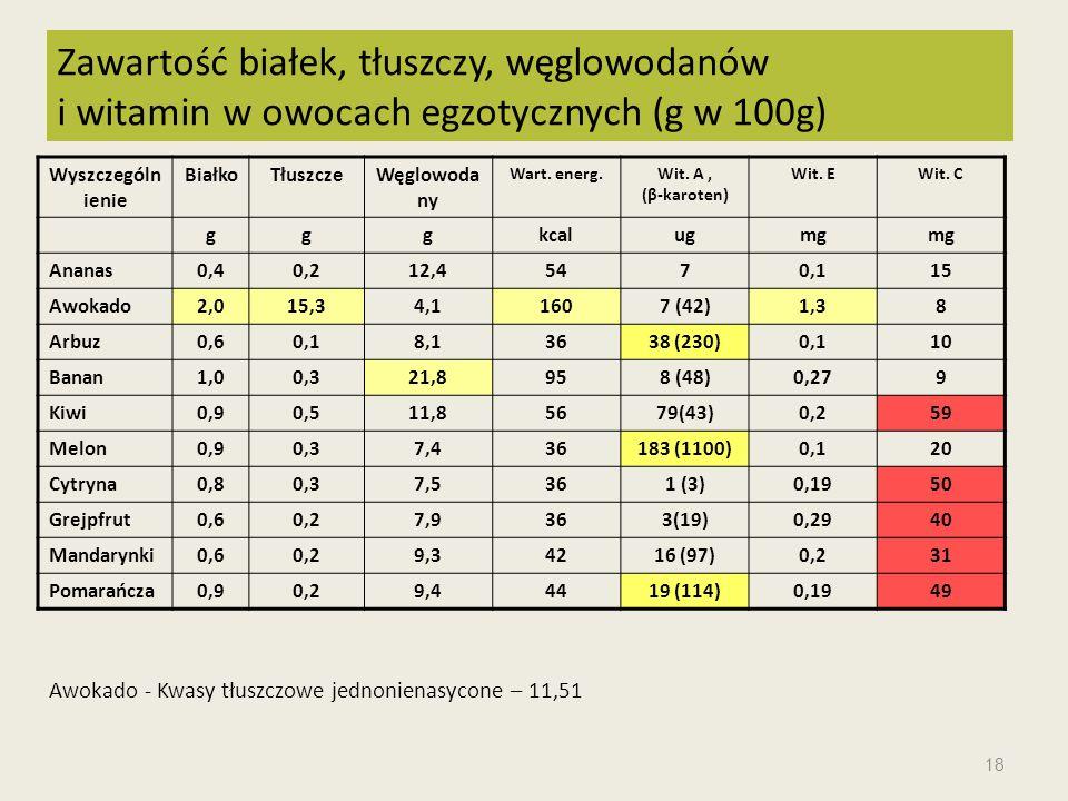 Wyszczególn ienie BiałkoTłuszczeWęglowoda ny Wart. energ.Wit. A, (β-karoten) Wit. EWit. C gggkcalugmg Ananas0,40,212,45470,115 Awokado2,015,34,11607 (
