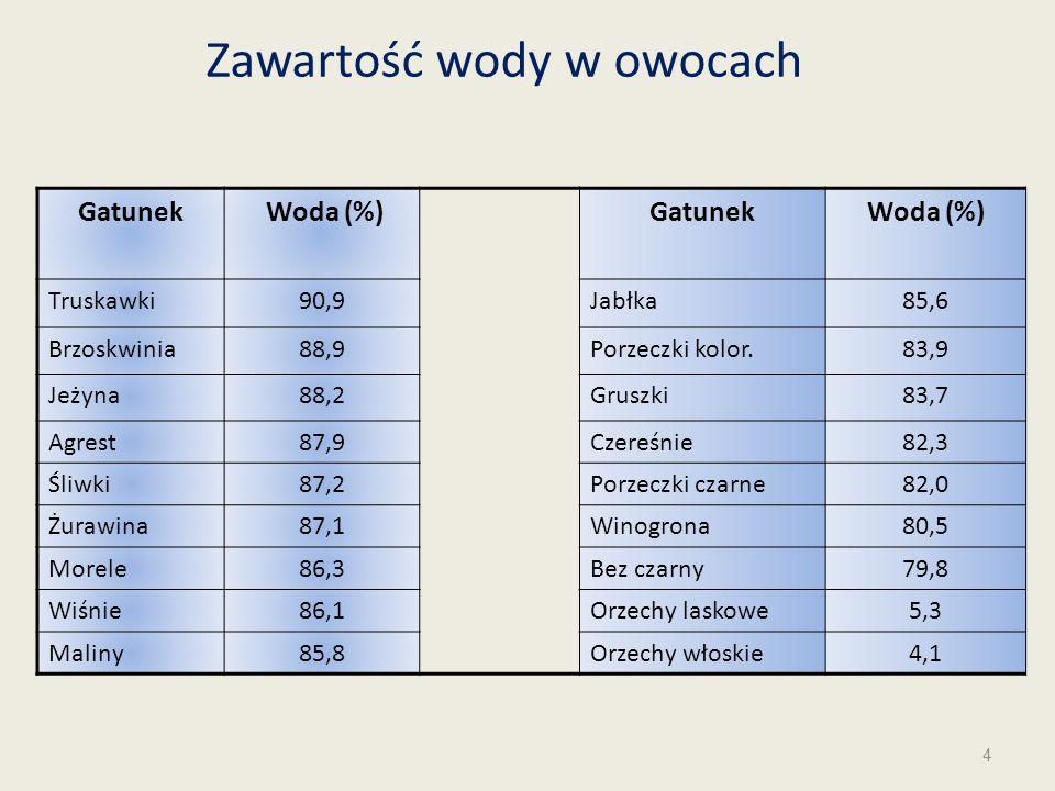 Zawartość wody w owocach Gatunek Woda (%)GatunekWoda (%) Truskawki90,9Jabłka85,6 Brzoskwinia88,9Porzeczki kolor.83,9 Jeżyna88,2Gruszki83,7 Agrest87,9C