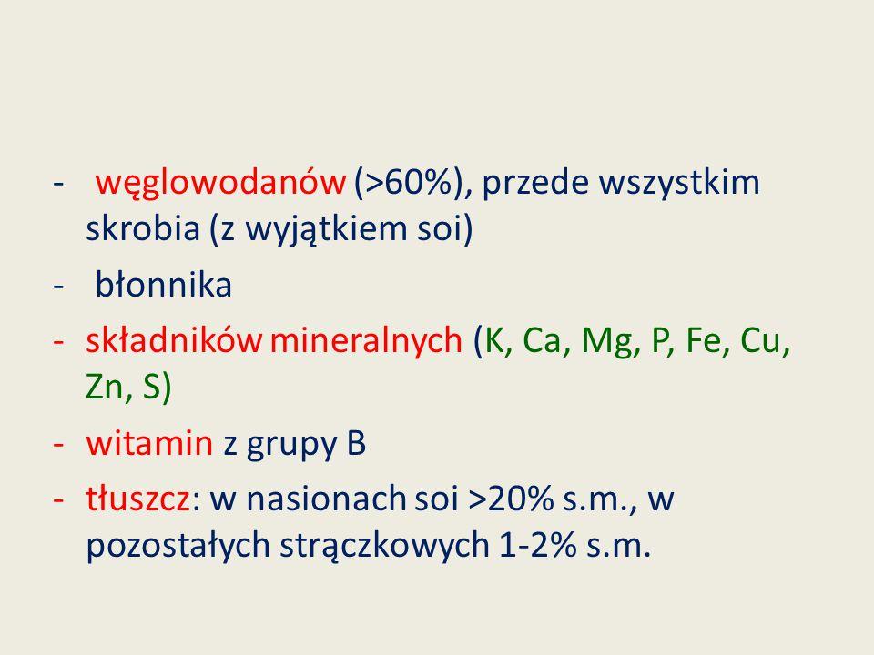 - węglowodanów (>60%), przede wszystkim skrobia (z wyjątkiem soi) - błonnika -składników mineralnych (K, Ca, Mg, P, Fe, Cu, Zn, S) -witamin z grupy B
