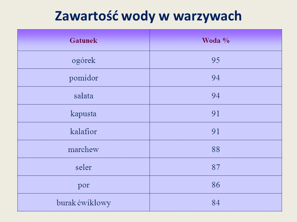 Zawartość wody w warzywach GatunekWoda % ogórek95 pomidor94 sałata94 kapusta91 kalafior91 marchew88 seler87 por86 burak ćwikłowy84
