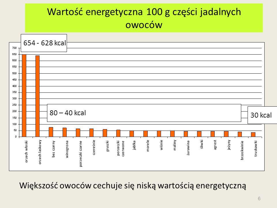Wartość energetyczna 100 g części jadalnych owoców Większość owoców cechuje się niską wartością energetyczną 654 - 628 kcal 80 – 40 kcal 30 kcal 6