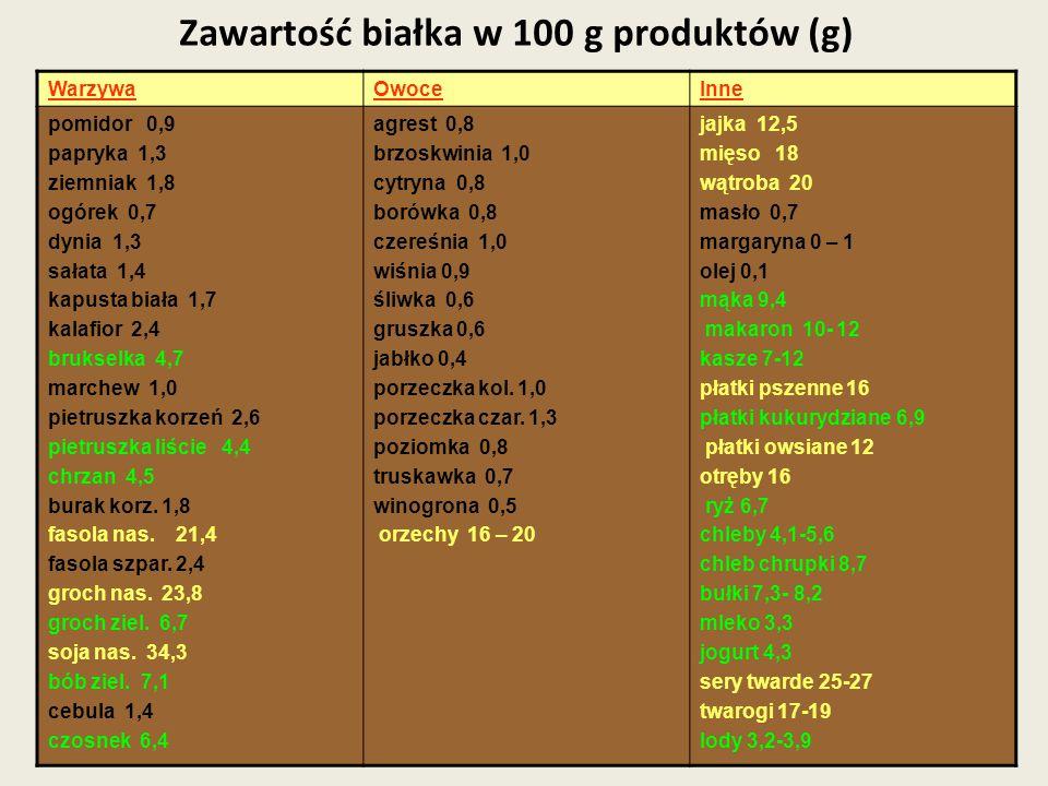 Zawartość białka w 100 g produktów (g) WarzywaOwoceInne pomidor 0,9 papryka 1,3 ziemniak 1,8 ogórek 0,7 dynia 1,3 sałata 1,4 kapusta biała 1,7 kalafio