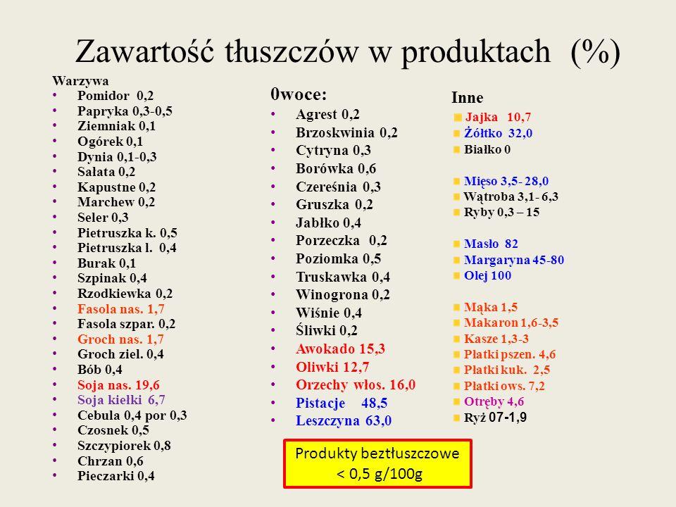 Zawartość tłuszczów w produktach (%) Warzywa Pomidor 0,2 Papryka 0,3-0,5 Ziemniak 0,1 Ogórek 0,1 Dynia 0,1-0,3 Sałata 0,2 Kapustne 0,2 Marchew 0,2 Sel