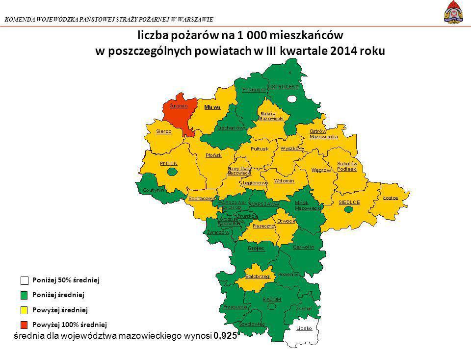 KOMENDA WOJEWÓDZKA PAŃSTOWEJ STRAŻY POŻARNEJ W WARSZAWIE liczba pożarów na 1 000 mieszkańców w poszczególnych powiatach w III kwartale 2014 roku średnia dla województwa mazowieckiego wynosi 0,925 Poniżej 50% średniej Poniżej średniej Powyżej średniej Powyżej 100% średniej