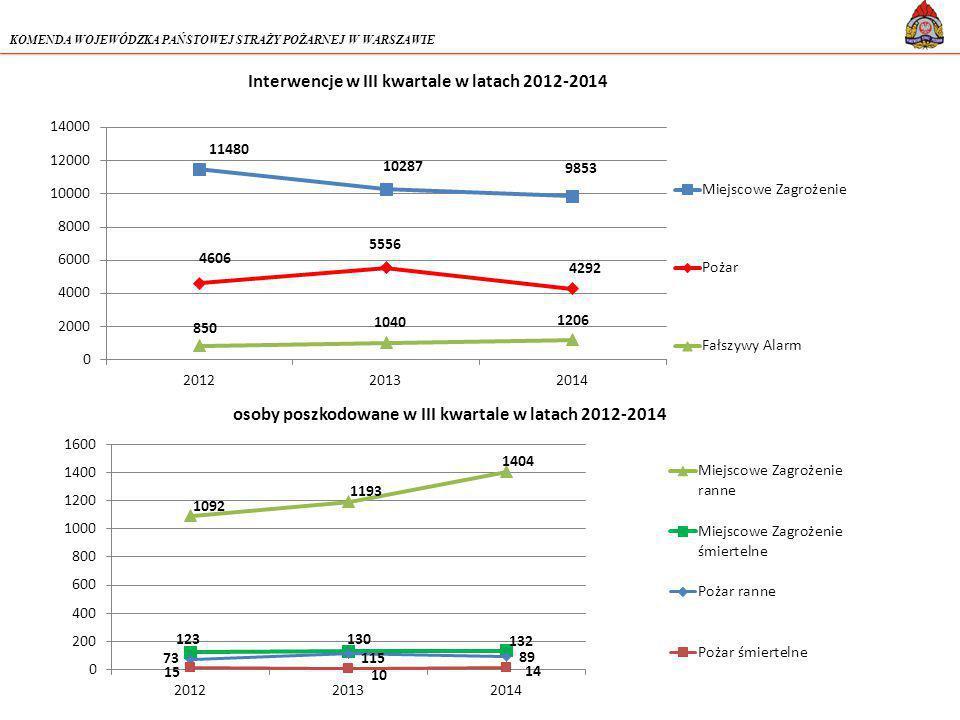 KOMENDA WOJEWÓDZKA PAŃSTOWEJ STRAŻY POŻARNEJ W WARSZAWIE osoby poszkodowane w III kwartale w latach 2012-2014 Interwencje w III kwartale w latach 2012-2014