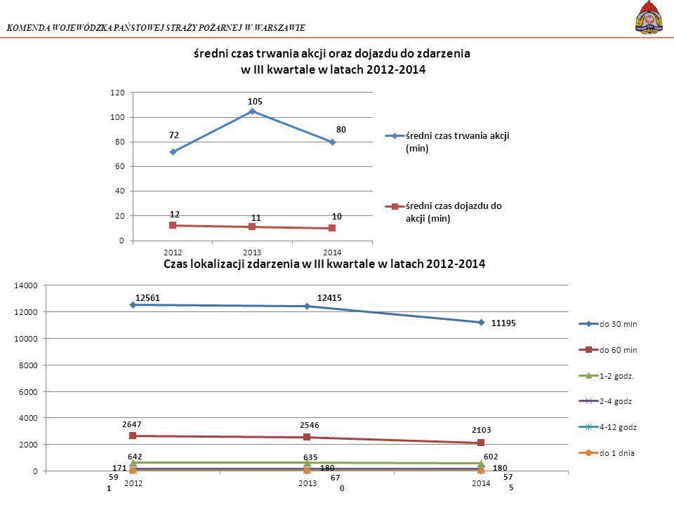 KOMENDA WOJEWÓDZKA PAŃSTOWEJ STRAŻY POŻARNEJ W WARSZAWIE średni czas trwania akcji oraz dojazdu do zdarzenia w III kwartale w latach 2012-2014 Czas lokalizacji zdarzenia w III kwartale w latach 2012-2014