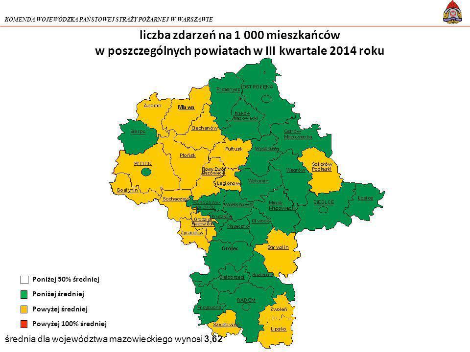 KOMENDA WOJEWÓDZKA PAŃSTOWEJ STRAŻY POŻARNEJ W WARSZAWIE liczba zdarzeń na 1 000 mieszkańców w poszczególnych powiatach w III kwartale 2014 roku średnia dla województwa mazowieckiego wynosi 3,62 Poniżej 50% średniej Poniżej średniej Powyżej średniej Powyżej 100% średniej