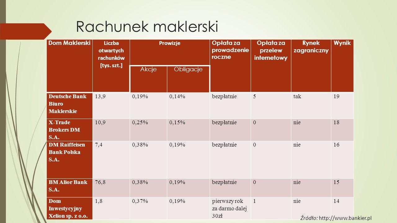Rachunek maklerski Dom Maklerski Liczba otwartych rachunków [tys.