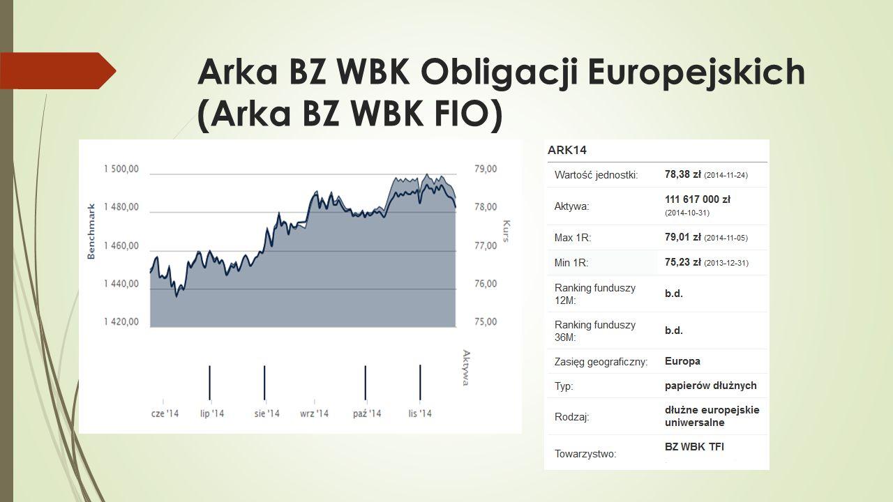 Arka BZ WBK Obligacji Europejskich (Arka BZ WBK FIO)