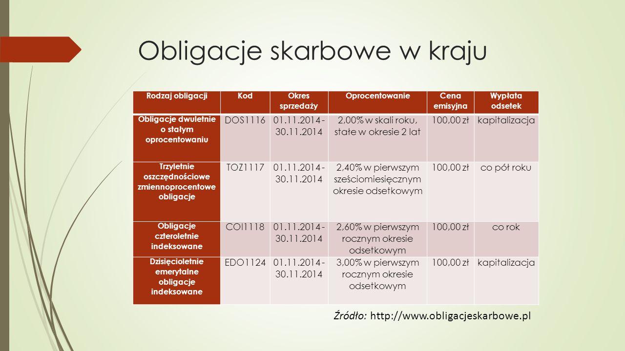Obligacje skarbowe w kraju Rodzaj obligacjiKod Okres sprzedaży Oprocentowanie Cena emisyjna Wypłata odsetek Obligacje dwuletnie o stałym oprocentowaniu DOS1116 01.11.2014 - 30.11.2014 2,00% w skali roku, stałe w okresie 2 lat 100,00 złkapitalizacja Trzyletnie oszczędnościowe zmiennoprocentowe obligacje TOZ1117 01.11.2014 - 30.11.2014 2,40% w pierwszym sześciomiesięcznym okresie odsetkowym 100,00 złco pół roku Obligacje czteroletnie indeksowane COI1118 01.11.2014 - 30.11.2014 2,60% w pierwszym rocznym okresie odsetkowym 100,00 złco rok Dzisięcioletnie emerytalne obligacje indeksowane EDO112401.11.2014 - 30.11.2014 3,00% w pierwszym rocznym okresie odsetkowym 100,00 złkapitalizacja Źródło: http://www.obligacjeskarbowe.pl