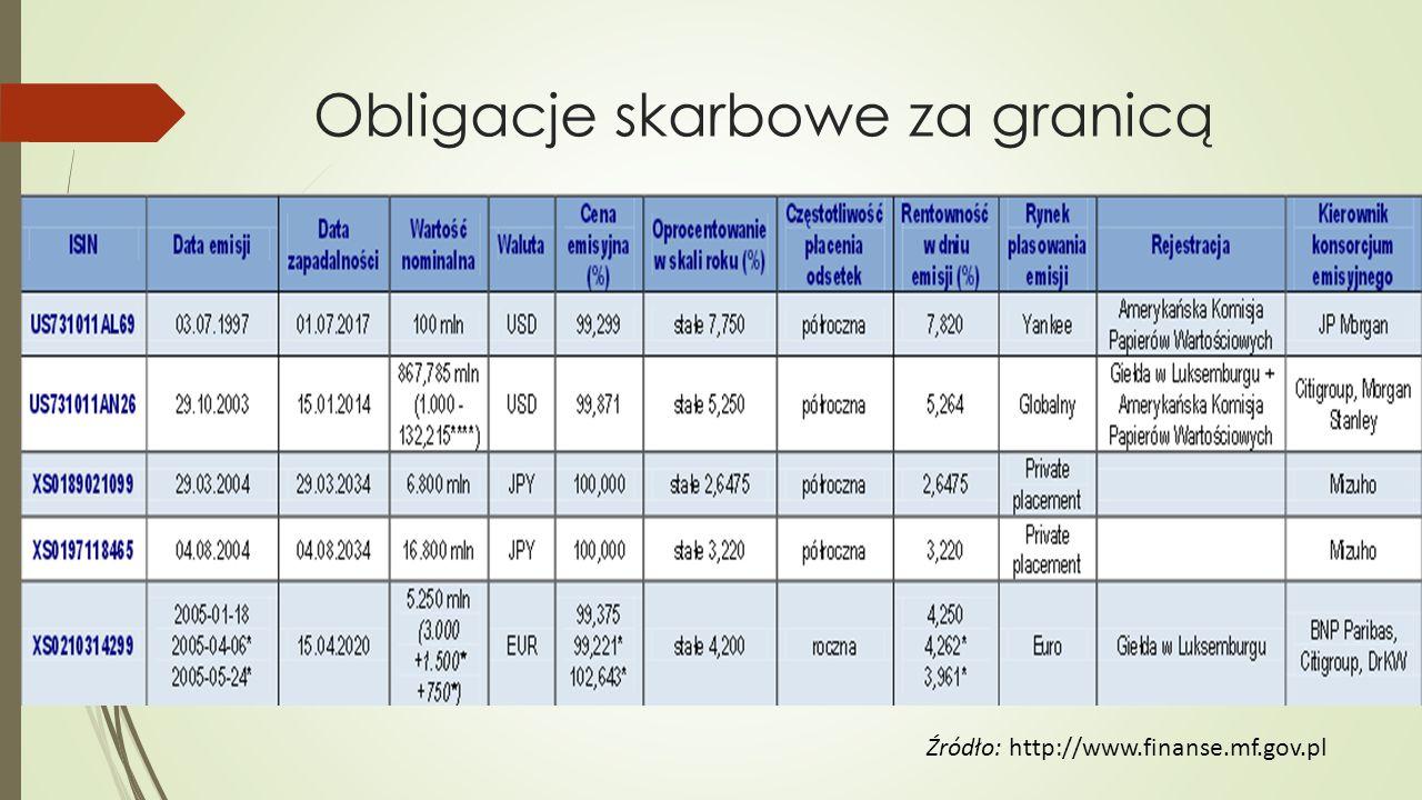 Obligacje skarbowe za granicą Źródło: http://www.finanse.mf.gov.pl