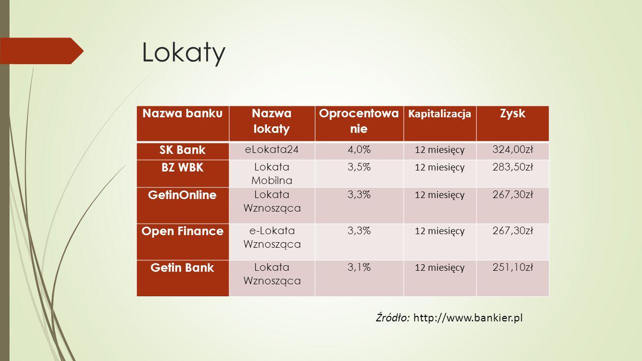 Lokaty Nazwa banku Nazwa lokaty Oprocentowa nie Kapitalizacja Zysk SK Bank eLokata244,0% 12 miesięcy 324,00zł BZ WBK Lokata Mobilna 3,5% 12 miesięcy 283,50zł GetinOnline Lokata Wznosząca 3,3% 12 miesięcy 267,30zł Open Finance e-Lokata Wznosząca 3,3% 12 miesięcy 267,30zł Getin Bank Lokata Wznosząca 3,1% 12 miesięcy 251,10zł Źródło: http://www.bankier.pl