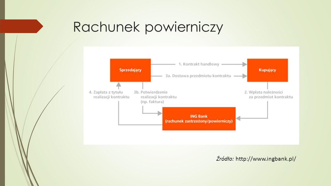 Rachunek powierniczy Źródło: http://www.ingbank.pl/