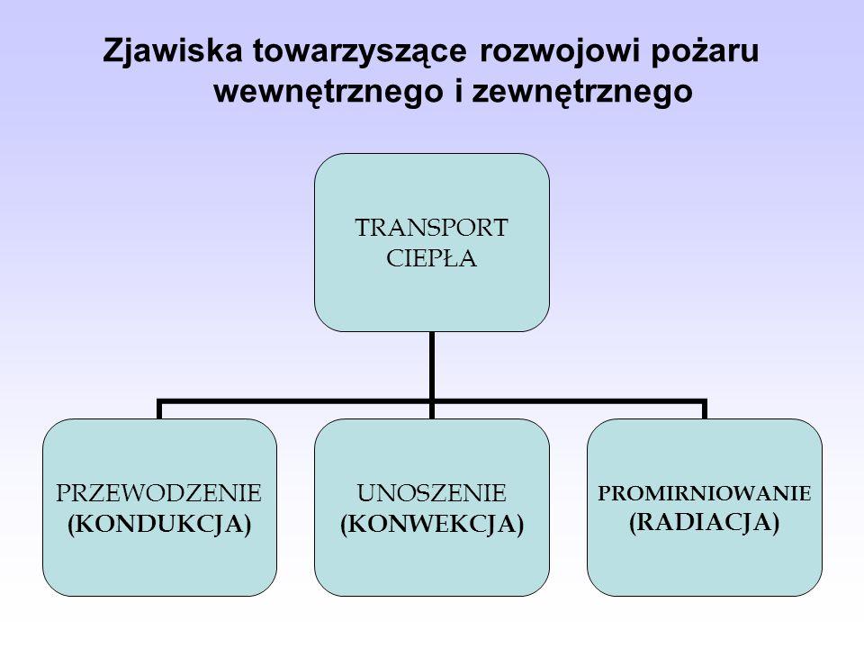 Zjawiska towarzyszące rozwojowi pożaru wewnętrznego i zewnętrznego TRANSPORT CIEPŁA PRZEWODZENIE (KONDUKCJA) UNOSZENIE (KONWEKCJA) PROMIRNIOWANIE (RADIACJA)