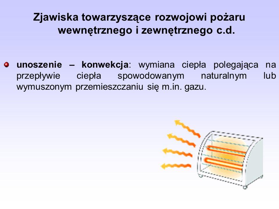 Zjawiska towarzyszące rozwojowi pożaru wewnętrznego i zewnętrznego c.d. unoszenie – konwekcja: wymiana ciepła polegająca na przepływie ciepła spowodow