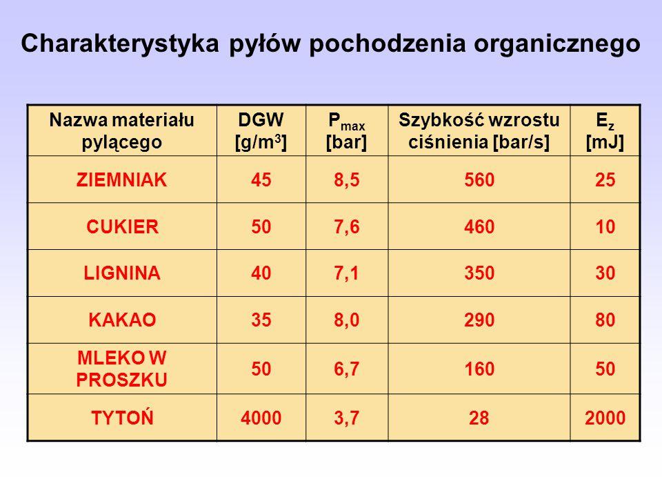 Charakterystyka pyłów pochodzenia organicznego Nazwa materiału pylącego DGW [g/m 3 ] P max [bar] Szybkość wzrostu ciśnienia [bar/s] E z [mJ] ZIEMNIAK458,556025 CUKIER507,646010 LIGNINA407,135030 KAKAO358,029080 MLEKO W PROSZKU 506,716050 TYTOŃ40003,7282000