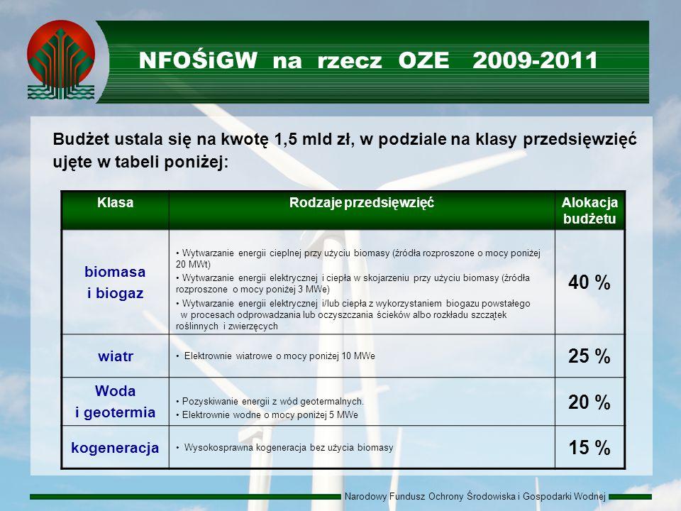 Narodowy Fundusz Ochrony Środowiska i Gospodarki Wodnej NFOŚiGW na rzecz OZE 2009-2011 Budżet ustala się na kwotę 1,5 mld zł, w podziale na klasy przedsięwzięć ujęte w tabeli poniżej: KlasaRodzaje przedsięwzięćAlokacja budżetu biomasa i biogaz Wytwarzanie energii cieplnej przy użyciu biomasy (źródła rozproszone o mocy poniżej 20 MWt) Wytwarzanie energii elektrycznej i ciepła w skojarzeniu przy użyciu biomasy (źródła rozproszone o mocy poniżej 3 MWe) Wytwarzanie energii elektrycznej i/lub ciepła z wykorzystaniem biogazu powstałego w procesach odprowadzania lub oczyszczania ścieków albo rozkładu szczątek roślinnych i zwierzęcych 40 % wiatr Elektrownie wiatrowe o mocy poniżej 10 MWe 25 % Woda i geotermia Pozyskiwanie energii z wód geotermalnych.