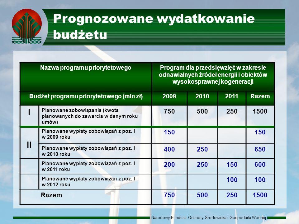 Narodowy Fundusz Ochrony Środowiska i Gospodarki Wodnej Prognozowane wydatkowanie budżetu Nazwa programu priorytetowegoProgram dla przedsięwzięć w zakresie odnawialnych źródeł energii i obiektów wysokosprawnej kogeneracji Budżet programu priorytetowego (mln zł)200920102011Razem I Planowane zobowiązania (kwota planowanych do zawarcia w danym roku umów) 7505002501500 II Planowane wypłaty zobowiązań z poz.