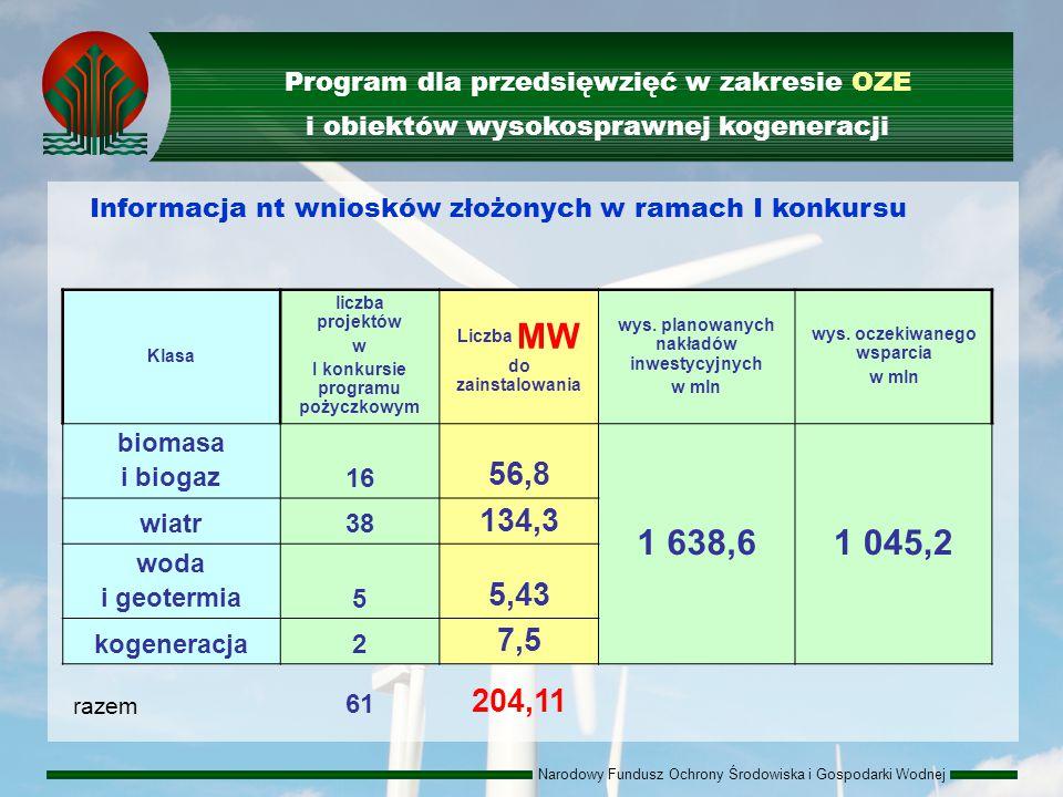 Narodowy Fundusz Ochrony Środowiska i Gospodarki Wodnej Klasa liczba projektów w I konkursie programu pożyczkowym Liczba MW do zainstalowania wys.
