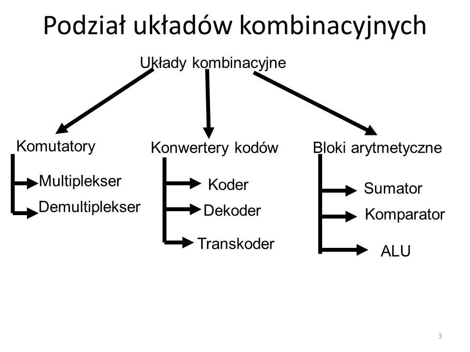 Podział układów kombinacyjnych 3 Układy kombinacyjne Komutatory Konwertery kodówBloki arytmetyczne Multiplekser Demultiplekser Koder Dekoder Sumator K