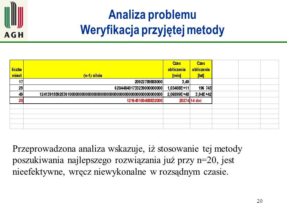 20 Analiza problemu Weryfikacja przyjętej metody Przeprowadzona analiza wskazuje, iż stosowanie tej metody poszukiwania najlepszego rozwiązania już pr
