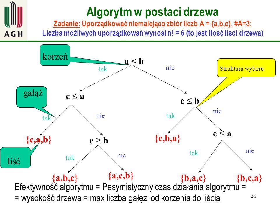 26 Algorytm w postaci drzewa Zadanie: Uporządkować niemalejąco zbiór liczb A = {a,b,c}, #A=3; Liczba możliwych uporządkowań wynosi n! = 6 (to jest ilo