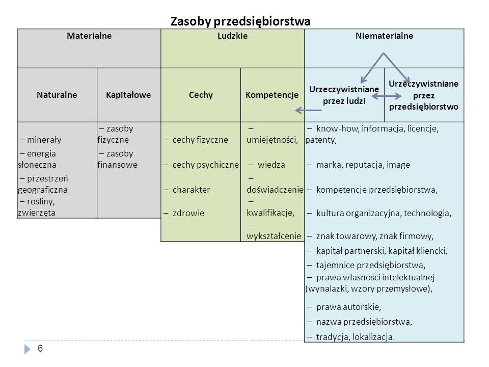 Zasoby przedsiębiorstwa MaterialneLudzkieNiematerialne NaturalneKapitałoweCechyKompetencje Urzeczywistniane przez ludzi Urzeczywistniane przez przedsi