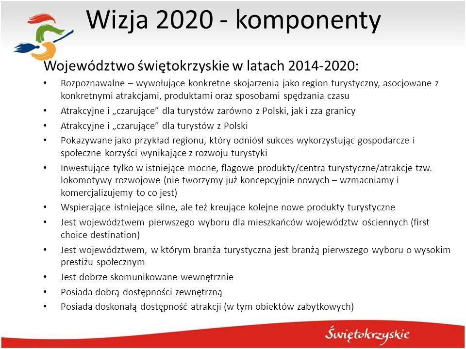 Wizja 2020 - komponenty Województwo świętokrzyskie w latach 2014-2020: Rozpoznawalne – wywołujące konkretne skojarzenia jako region turystyczny, asocj