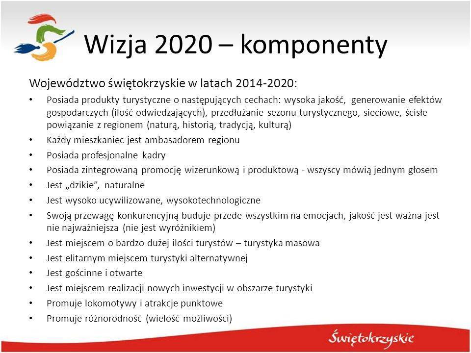 Wizja 2020 – komponenty Województwo świętokrzyskie w latach 2014-2020: Posiada produkty turystyczne o następujących cechach: wysoka jakość, generowani
