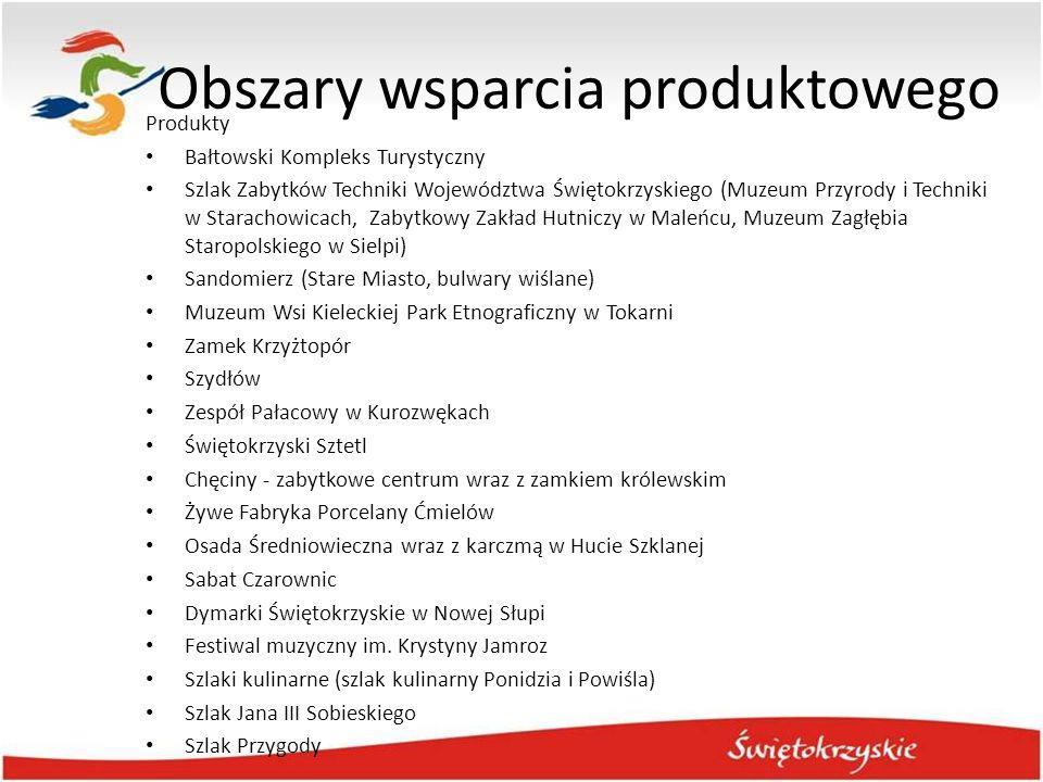 Obszary wsparcia produktowego Produkty Bałtowski Kompleks Turystyczny Szlak Zabytków Techniki Województwa Świętokrzyskiego (Muzeum Przyrody i Techniki
