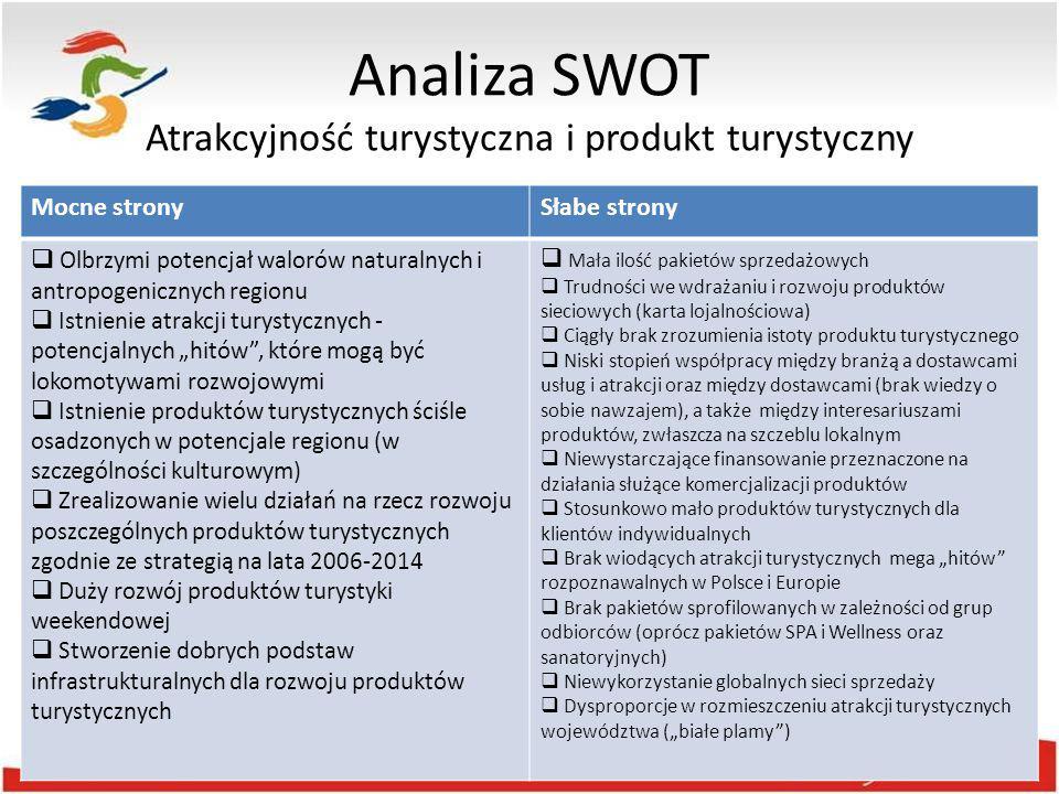 Analiza SWOT Atrakcyjność turystyczna i produkt turystyczny Mocne stronySłabe strony  Olbrzymi potencjał walorów naturalnych i antropogenicznych regi