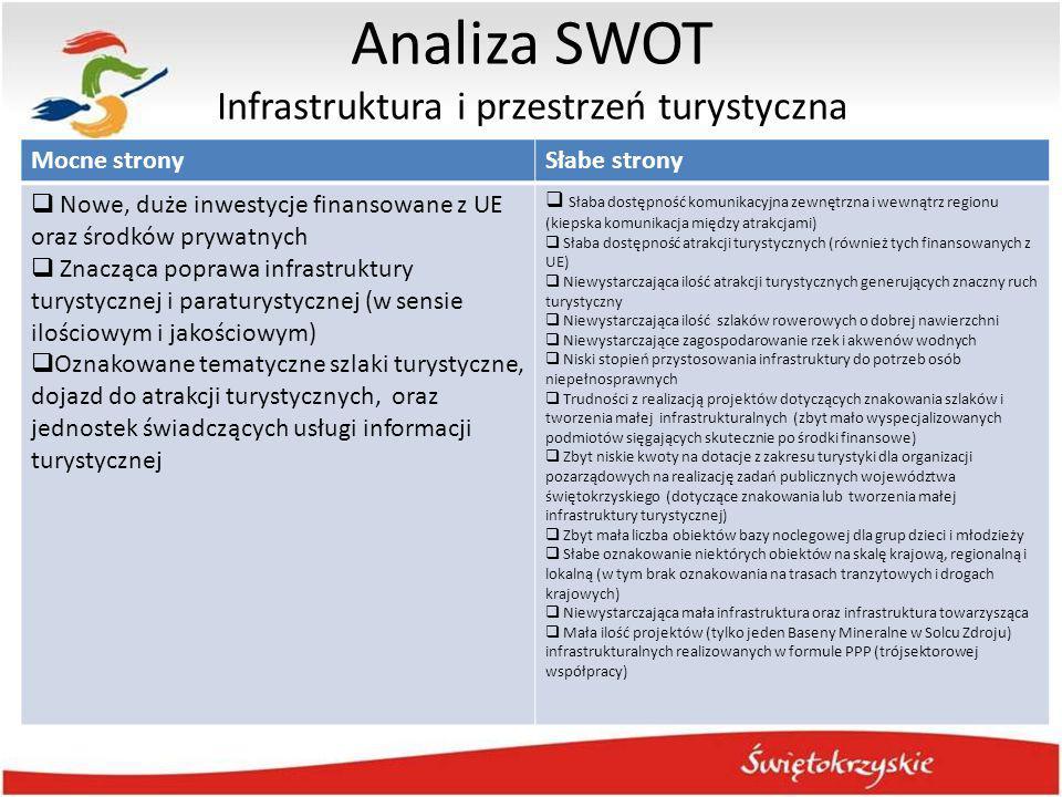 Analiza SWOT Infrastruktura i przestrzeń turystyczna Mocne stronySłabe strony  Nowe, duże inwestycje finansowane z UE oraz środków prywatnych  Znacz