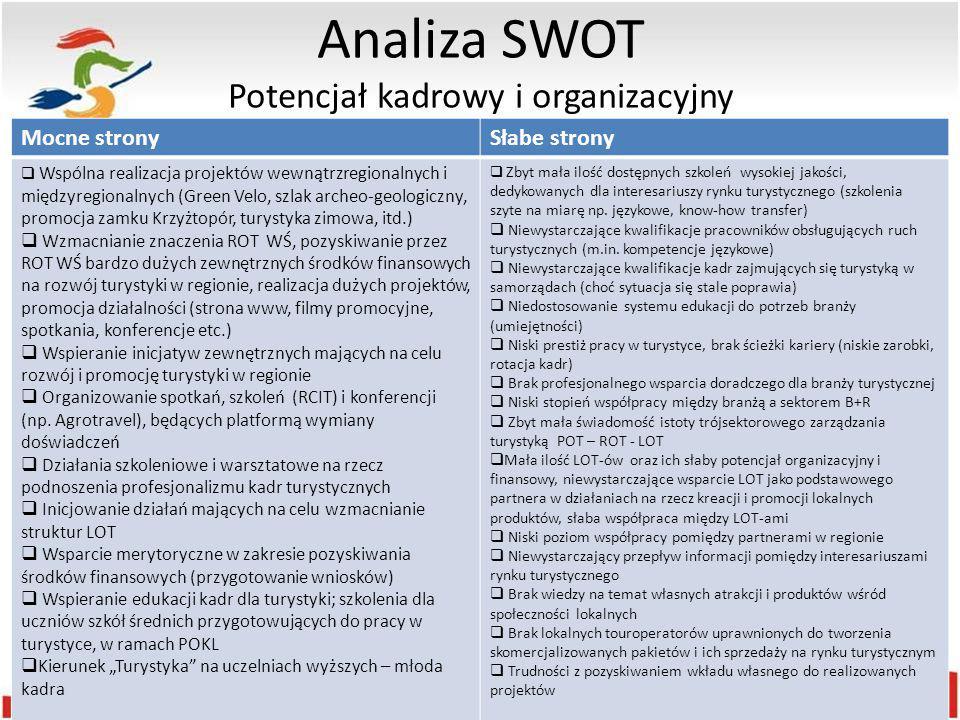 Analiza SWOT Potencjał kadrowy i organizacyjny Mocne stronySłabe strony  Wspólna realizacja projektów wewnątrzregionalnych i międzyregionalnych (Gree