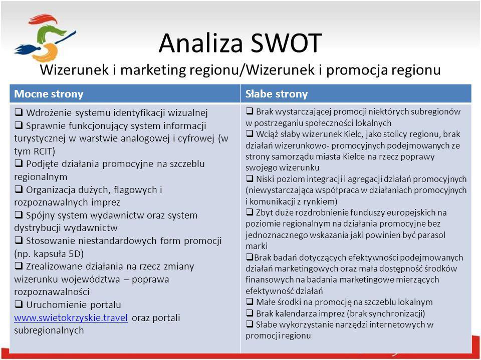 Analiza SWOT SzanseZagrożenia  Trendy i tendencje społeczne i konsumenckie odnoszące się do turystyki  Dobre perspektywy rozwoju turystyki weekendowej  Dostępność środków unijnych na finansowanie rozwoju turystyki 2014 – 2020  Polityka klastrowa UE w nowej perspektywie finansowej  Bliskość Warszawy i żyjących tam potencjalnych klientów  Dobra dostępność komunikacyjna zewnętrzna i wewnętrzna  Duże wydarzenia medialne  Istnienie struktur i liderów koordynujących współpracę w turystyce na szczeblu lokalnym (LOT-y, LGD)  Silna Regionalna Organizacja Turystyczna  Przenikanie się walorów naturalnych i kulturowych  Potencjał turystyczny akwenów wodnych województwa  Pełne wykorzystanie inwestycji zrealizowanych w latach 2007-2013  Wsparcie mocnych produktów turystycznych – lokomotyw rozwojowych  Zasada koncentracji i kontynuacji działań  Degradacja środowiska naturalnego i kulturowego  Brak kontynuacji projektów finansowanych z UE po okresie trwałości  Brak turystycznego wykorzystania zrealizowanych inwestycji  Niski udział nakładów na badania i rozwój  Brak poprawy dostępności komunikacyjnej  Brak spójności województwa  Słaba konkurencyjność regionu i jego oferty na turystycznej mapie Polski  Niski poziom sprzedaży ofert turystycznych