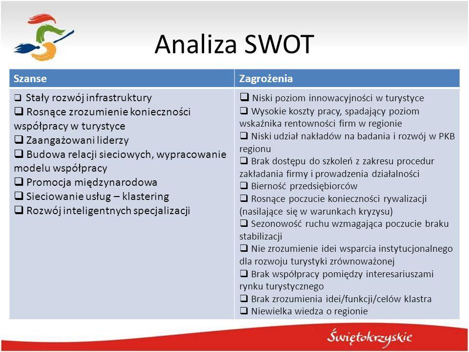 Analiza SWOT SzanseZagrożenia  Stały rozwój infrastruktury  Rosnące zrozumienie konieczności współpracy w turystyce  Zaangażowani liderzy  Budowa